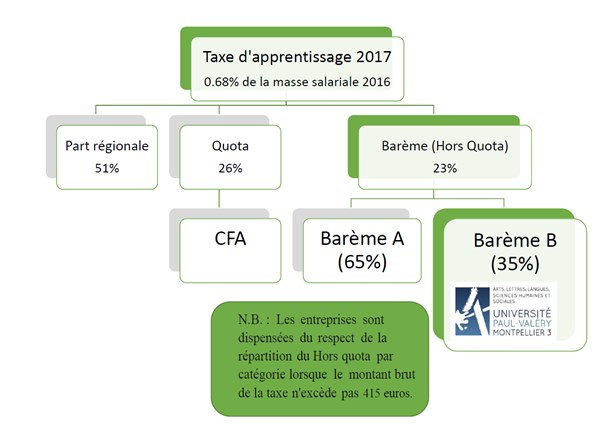 Répartition TA